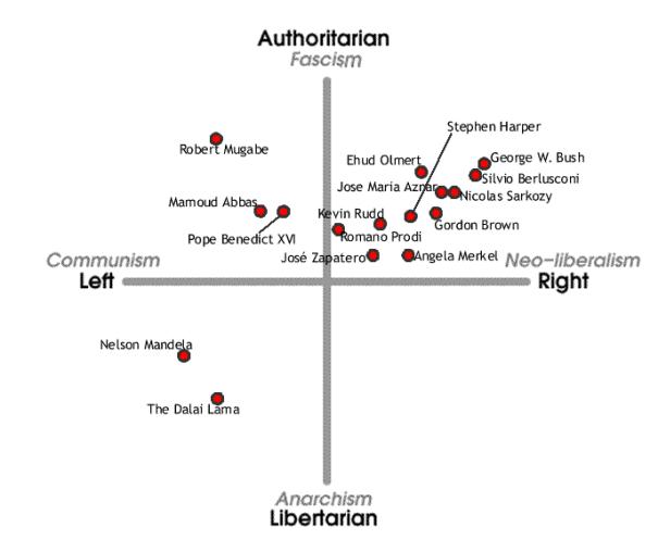 Πολιτικοί ηγέτες - Πολιτική πυξίδα